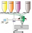 The control system of multi-component batching